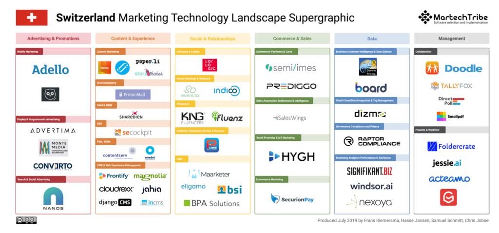 Switzerland Marketing Technology Landscape Supergraphic (2019)