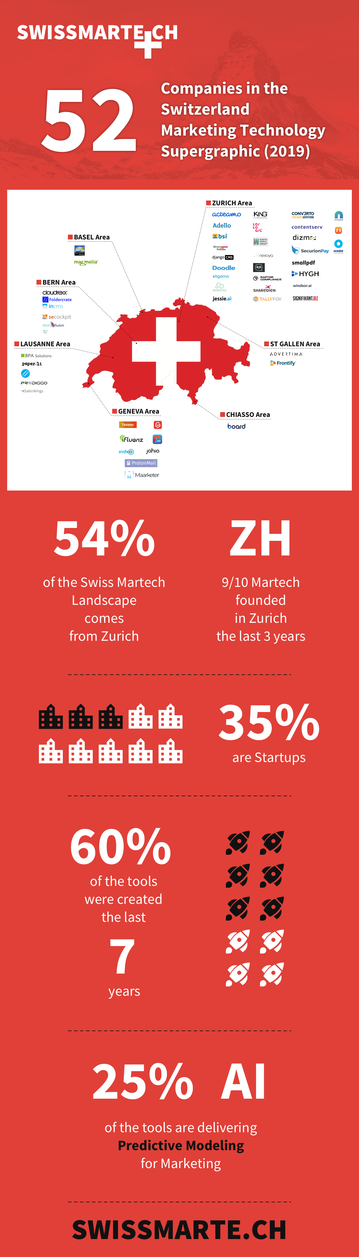 Switzerland Marketing Technology Inforgraphic