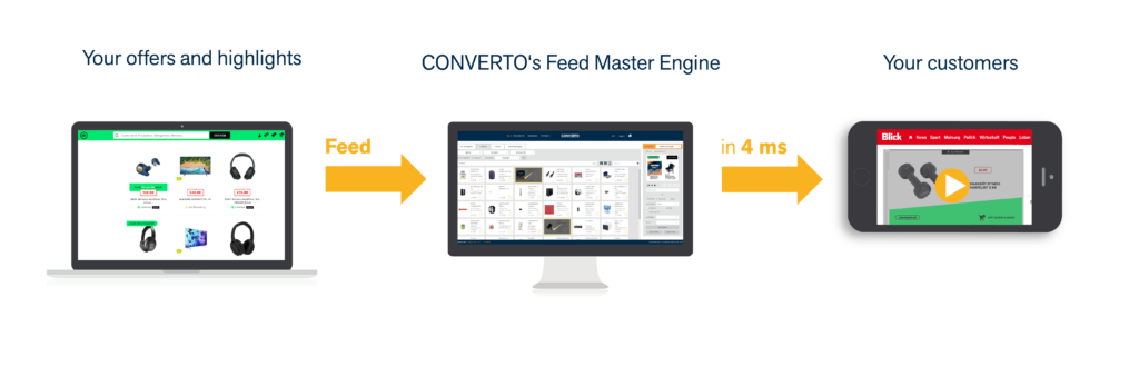 Converto's Feed Based Advertising