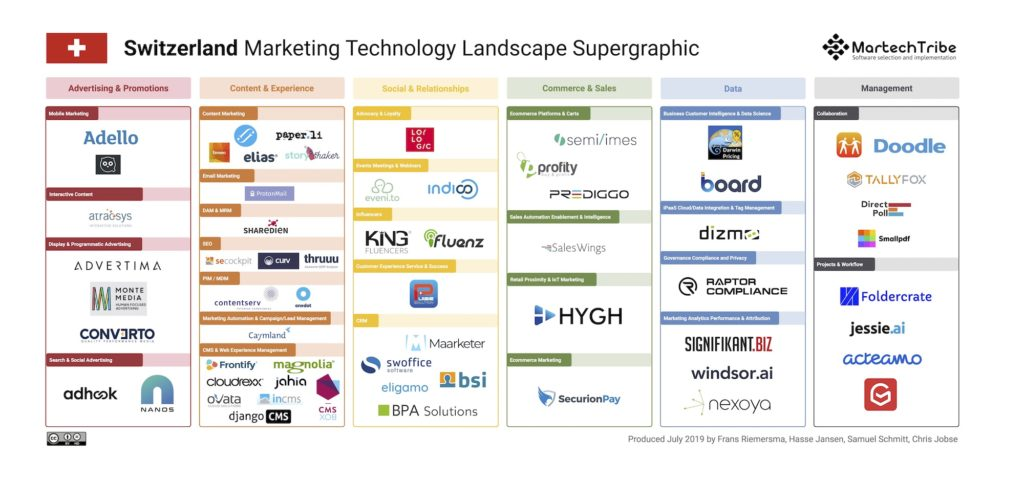Switzerland Marketing Technology Landscape Supergraphic (2019)