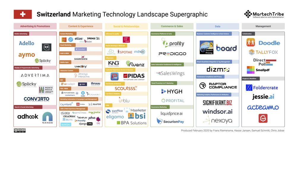 Switzerland Marketing Technology Landscape Supergraphic (2020)